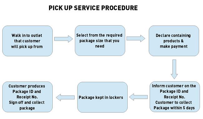 Pickupprocedures